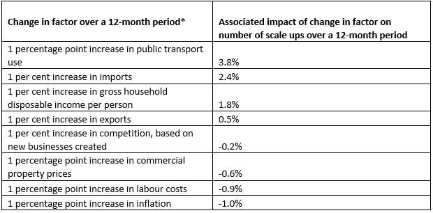 Import barriers and poor public transport links risk hindering UK business growth