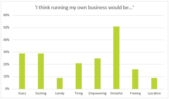 Over half of our respondents thought that running their own business would be stressful