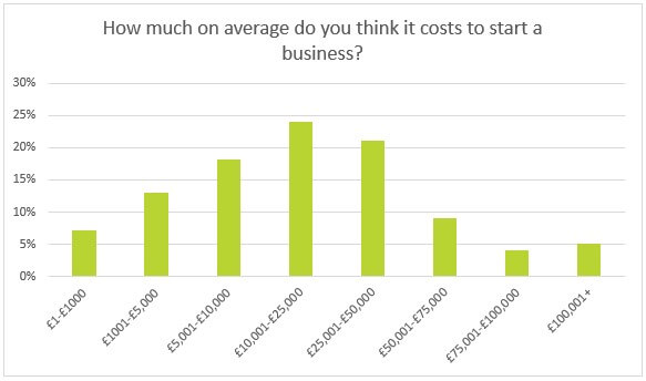 How much on average do you think it costs to start a business?
