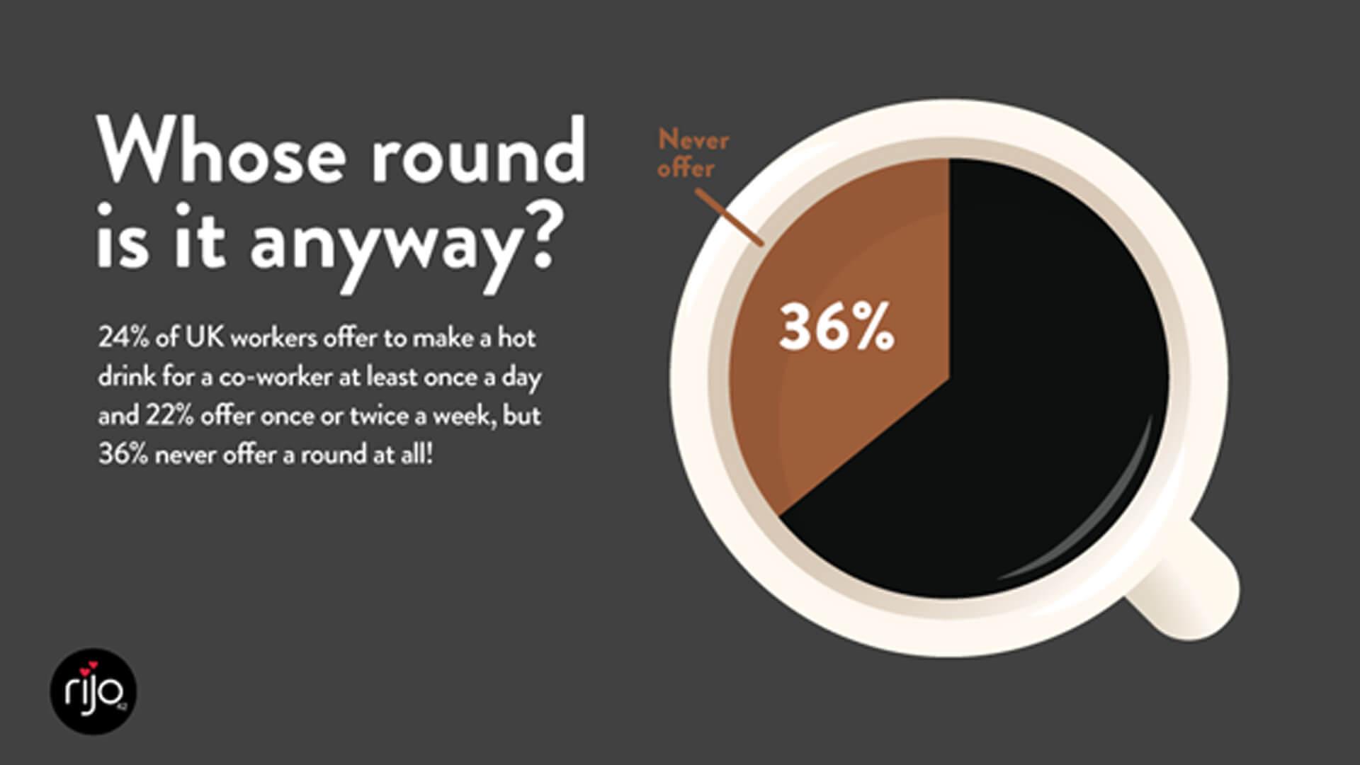 Whose round